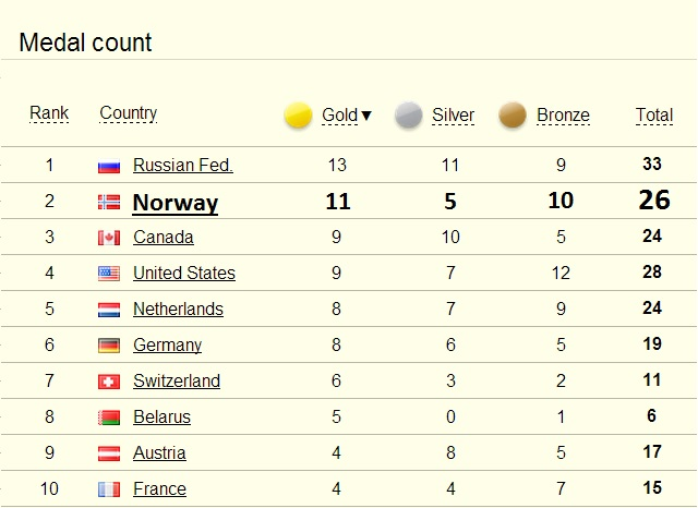Norway Finishes the Winter Olympic Games on the Second Place